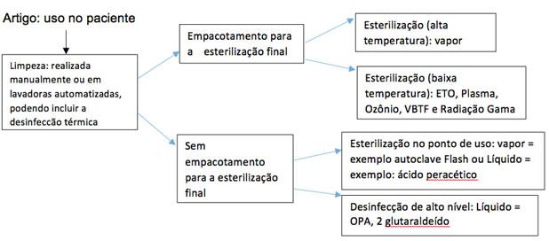 fluxo de processamento de artigos médicos cirúrgicos